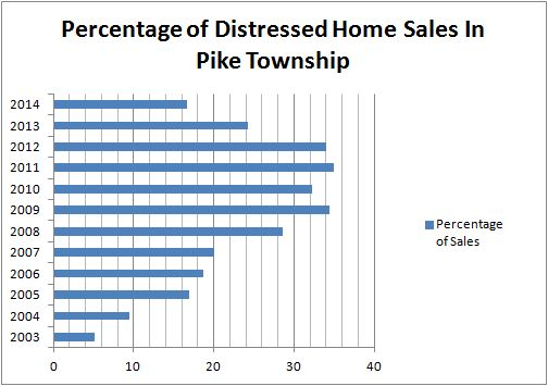 Distressed Home Sales Definition
