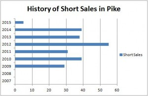 Short Sale Chart